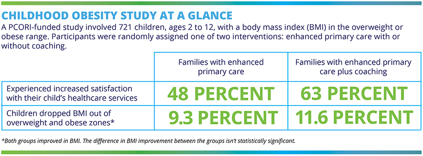 Childhood Obesity Study at a Glance