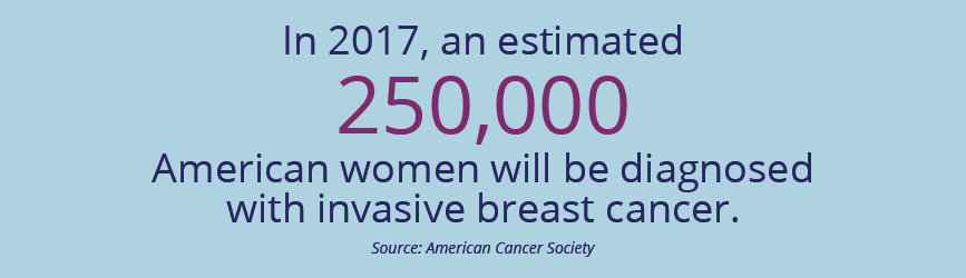 In 2017, an estimated 250,000 American women will be diagnosed with invasive breast cancer.