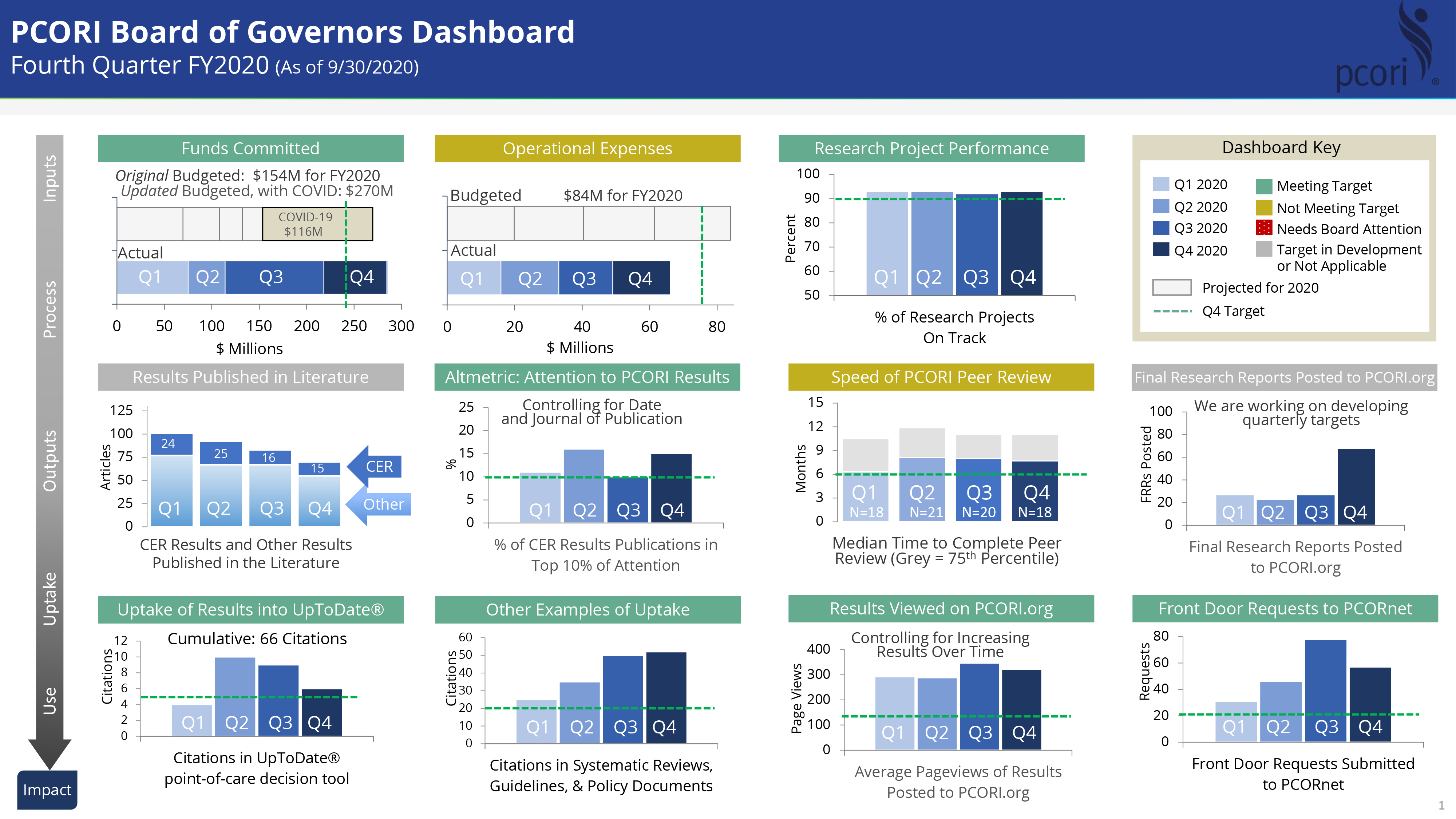 Current dashboard image shared with the Board on December 7, 2020