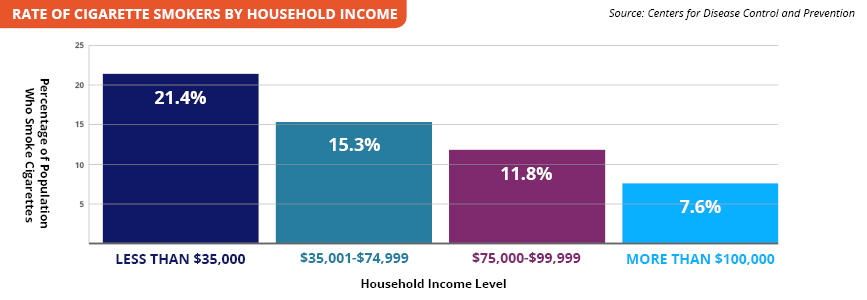 Rate of Cigarette Smokers by Household Income  (y axis: Percentage of population who smoke cigarettes; x axis: Household income level) Less than $35,000: 21.4% $35,0001-$$74,999: 15.3% $75,000-$99,999: 11.8% More than $100,000: 7.6% Source: Centers
