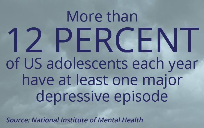 More than 12 percent of US adolescents each year have at least one major depressive episode. Source: National Institute of Mental Health
