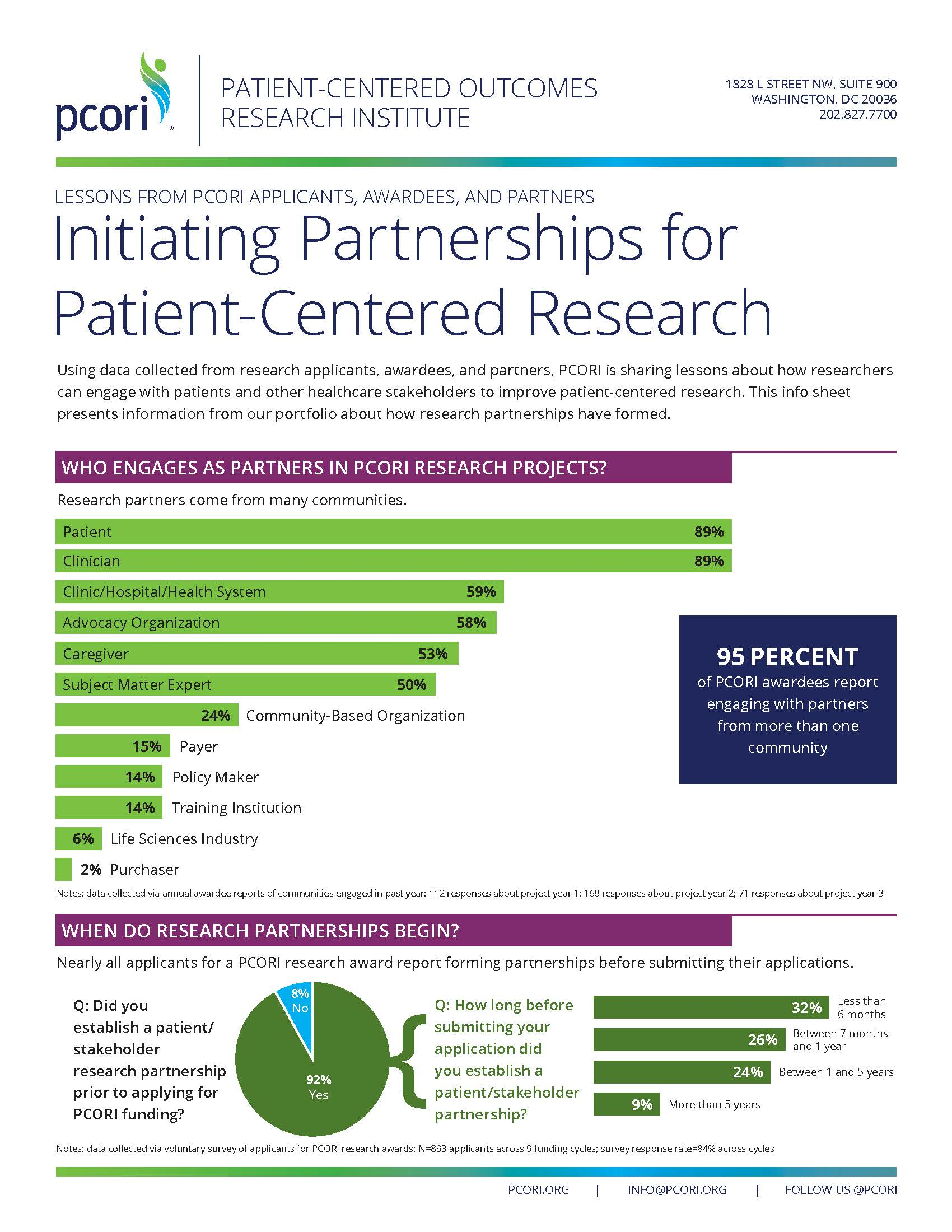 Screenshot of the Initiating Partnerships for Patient-Centered Research handout