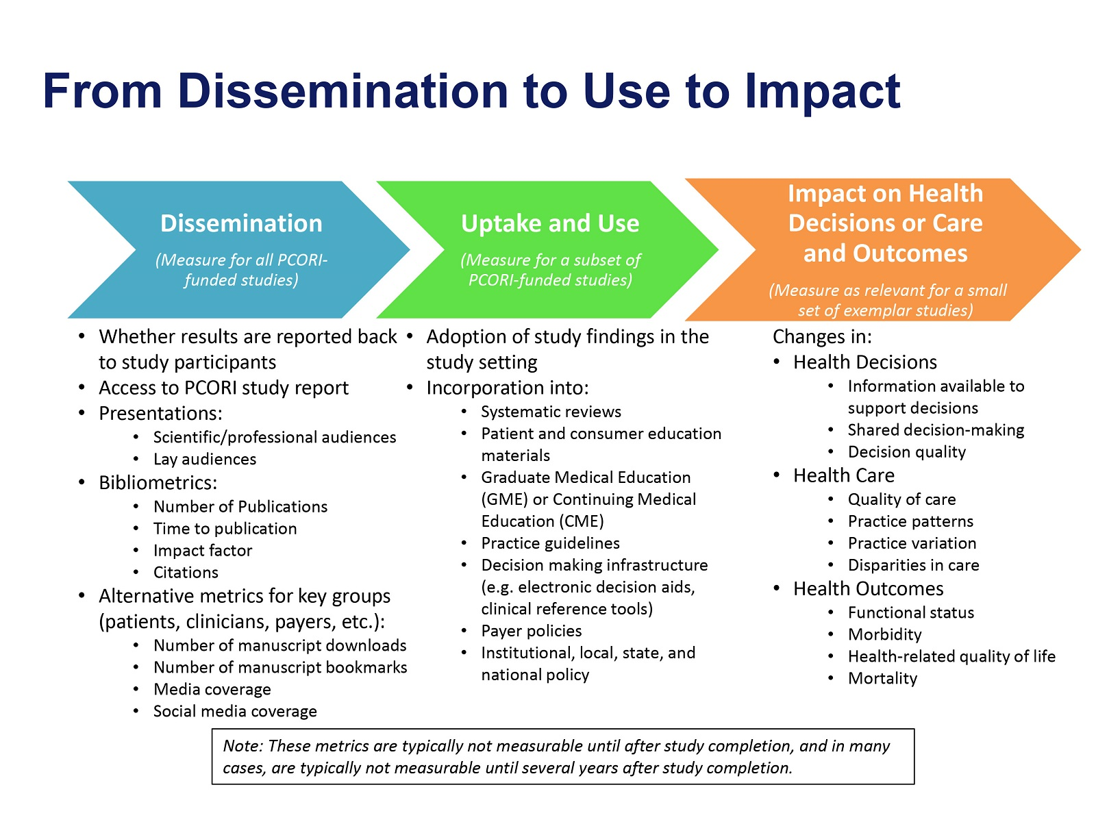 From Dissemination to Use to Impact - Evaluation