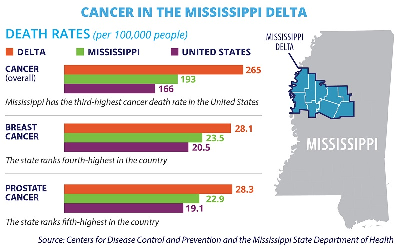 Cancer in the Mississippi Delta - In the nine counties that make up the Mississippi Delta, breast and prostate cancer death rates are higher than the state averages, which are themselves among the highest cancer death rates in the country.