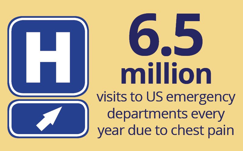6.5 million visits to US emergency departments every year due to chest pain