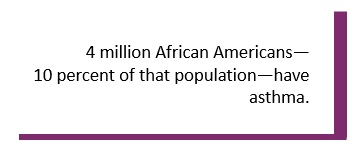 4 million African Americans—10 percent of that population—have asthma