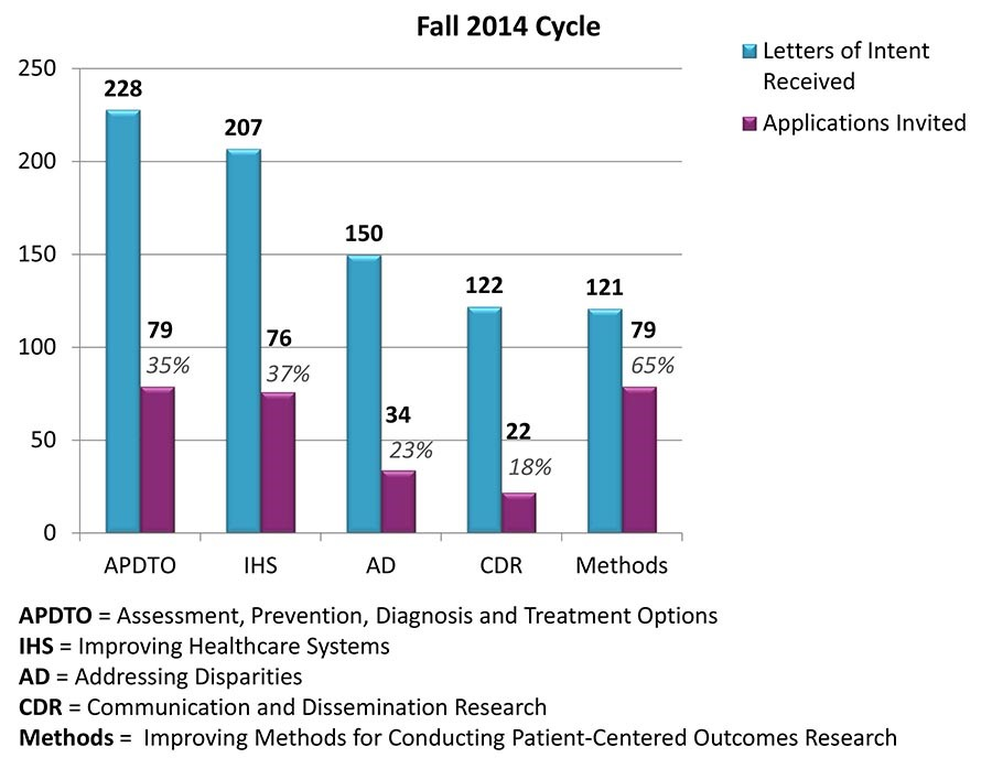LOI Fall 2014 Cycle image