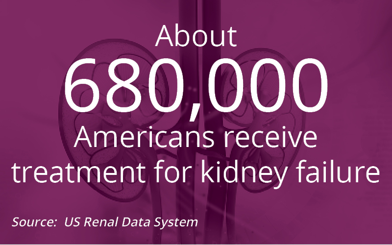 About 680,000 Americans receive treatment for kidney failure. Source: US Renal Data System