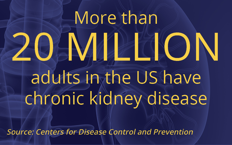 More than 20 million adults in the US have chronic kidney disease. Source: CDC