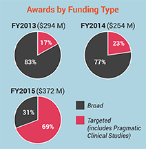 Graphic of PCORI funds awarded by type of funding announcement. PCORI awarded $294M in FY 13 (83% broad & 17% targeted). $254M in FY 14 (77% broad & 23% targeted). $372M in FY 15 (31% broad & 69% targeted). Targeted includes Pragmatic Clinical Studies.
