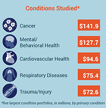 PCORI Awards by Top Conditions Studied