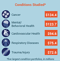 PCORI Funded Projects by Conditions Studied as of May 2016