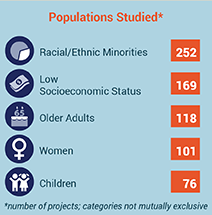 PCORI Awards by Populations Studied