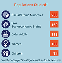 PCORI Funded Projects by Populations Studied as of May 2016