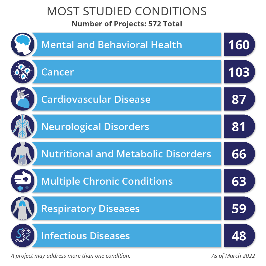 PCORI's research projects by most studied conditions - Mental/behavioral health (115) Cancer (84) Neurological Disorders (74) Cardiovascular Diseases (69) Multiple Chronic Conditions (58) Nutritional and Metabolic Disorders (50) Respiratory Diseases