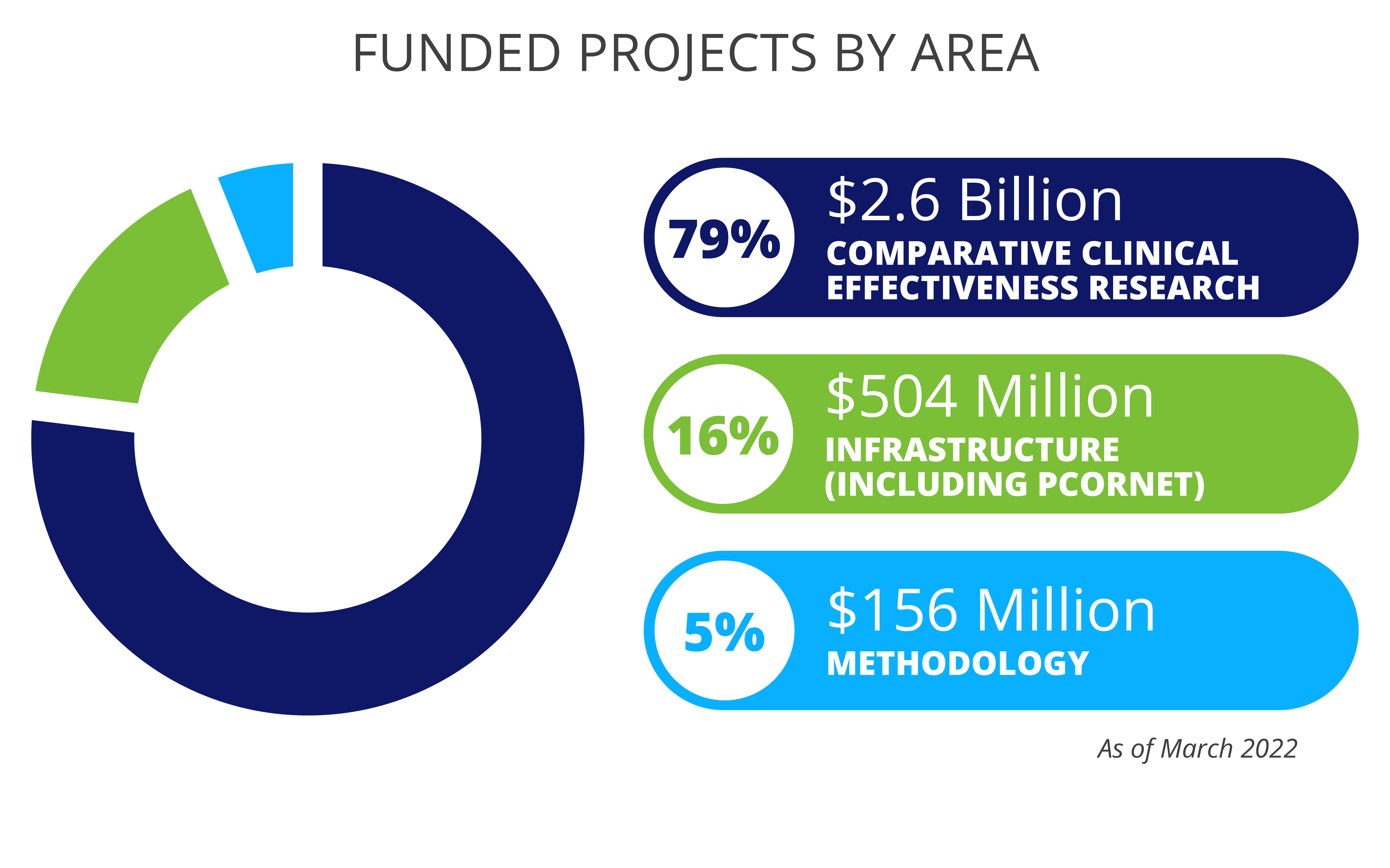 PCORI's research projects by area - As of April 2018. Methodology ($125 million, 6%) Comparative clinical effectiveness research ($1.63 billion, 77.1%) Infrastructure (including PCORnet) (356 million, 16.9%)