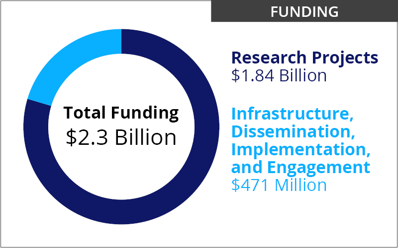 Funding: $2.3 billion allocated towards projects. $1.84 billion funded in research projects. $471 million funded in infrastructure, dissemination, implementation, and engagement projects.