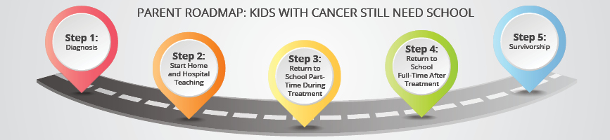 "An infographic showing the ""roadmap"" that parents can take so that they can help ensure that children with cancer can still go to school. Step 1 is the diagnosis. Step 2 is starting at home and hospital teaching. Step 3 is returning to school pa"