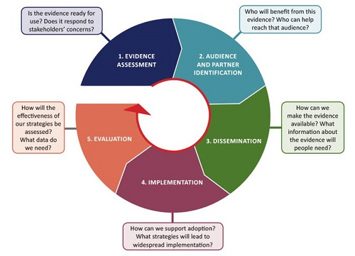 PCORI Dissemination and Implementation framework page thumbnail