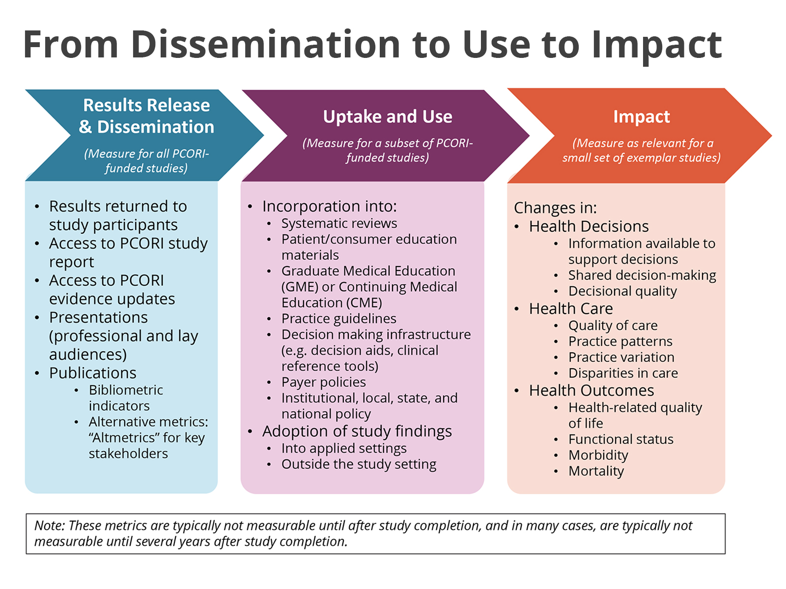 From Dissemination to Use to Impact - Results Release & Dissemination (measure for all PCORI-funded studies) - Uptake and Use (measure for a subset of PCORI-funded studies) - Impact (measure as a relevant for a small set of exemplar studies) Note: