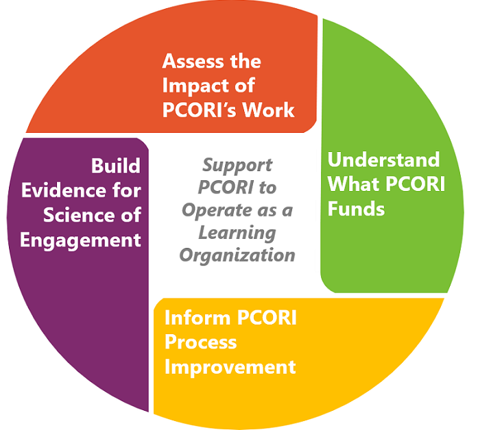 Support PCORI to Operate as a Learning Organization: