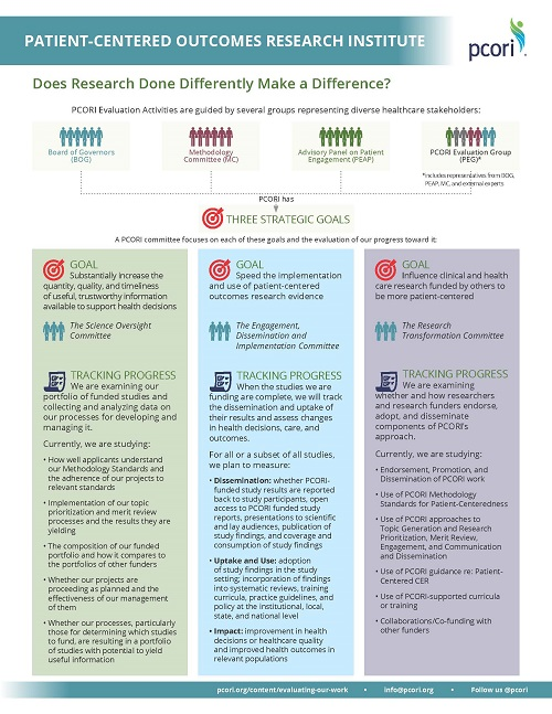 First page of the PCORI Evaluation Overview Framework handout - a screenshot