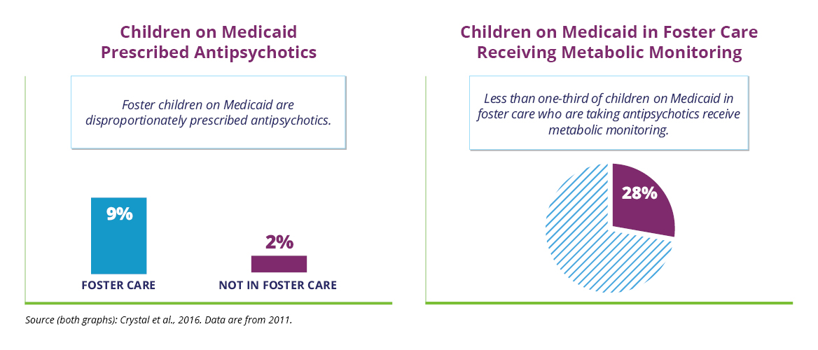 A graphic outlining antipsychotic treatment and monitoring for foster children on Medicaid. Based on 2011 data, the graphic shows that children on Medicaid who are also in foster care are prescribed these drugs at much higher rates than privately insured