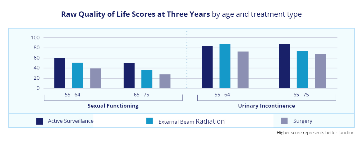 A graphic outlining the raw quality scores of sexual functioning and urinary incontinence -- based on active surveillance, external beam radiation, and surgery -- at three years by age and treatment type.