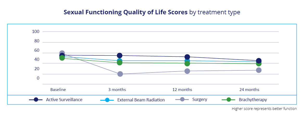 A graphic illustrating the sexual functioning quality of life scores by treatment type, which are active surveillance, external beam radiation, surgery and brachytherapy.