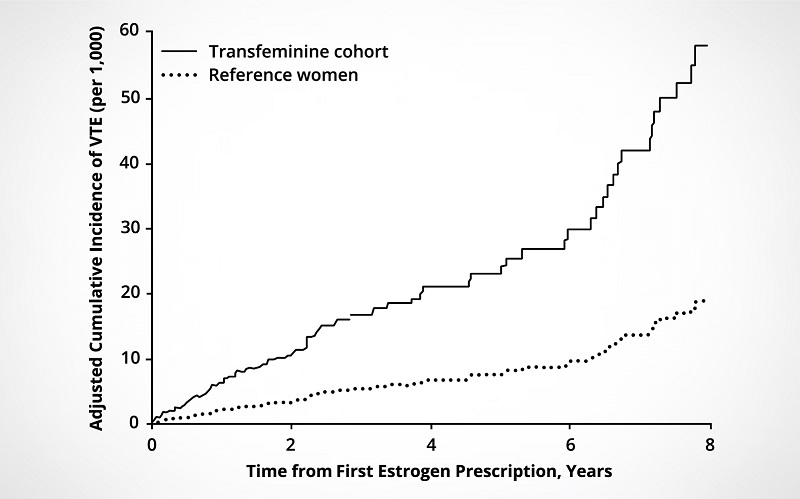 A graph depicting the correlation between adjusted cumulative incidence of VTE (per 1,000) and the time from first estrogen prescription in years.