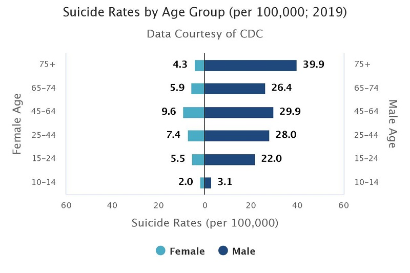 Suicide Rates by Age (per 100,000; 2019) Age Group/Female/Male 10–14 yo/2.0/3.1 15–24 yo/5.5 female, 22.0 male 25–44 yo/7.4 female, 28.0 male 45–64 yo/9.6 female, 29.9 male 65–74 yo/5.9 female, 26.4 male 75+ yo/4.3 female, 39.9 male