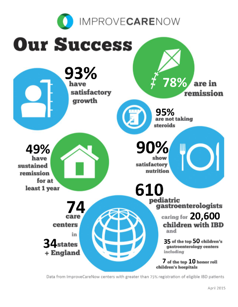 ImproveCareNow Narrative Infographic