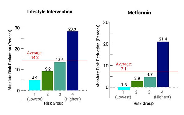 Who Benefits Most? When the PCORI-funded research team reanalyzed results from the original Diabetes Prevention Program study, it found that patients who received the lifestyle intervention showed reduced incidence of diabetes, with those in the highest-r