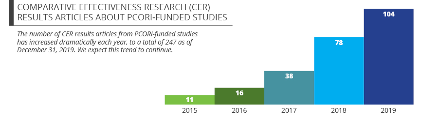 Comparative Effectiveness Research (CER) Results Articles About PCORI-funded Studies: The Number of CER results articles from PCORI-funded studies has increased dramatically each year, to  a total of 247 as of December 31, 2019. We expect this trend to co
