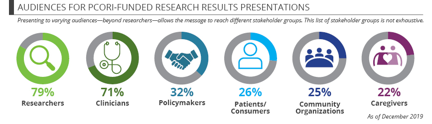 Audiences for PCORI-funded research results presentations: Presenting to varying audiences--beyond researchers--allows the message to reach different stakeholder groups. This list of stakeholder groups is not exhaustive.   Audiences for PCORI-funded res