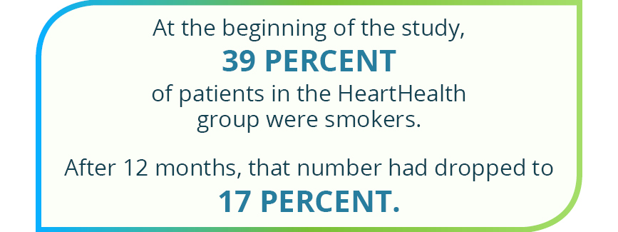 At the beginning of the study, 39 percent of patients in the HeartHealth group were smokers. After 12 months, that number dropped to 17 percent.