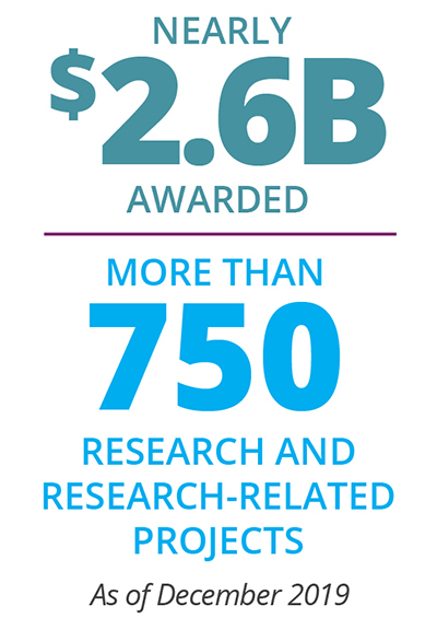 PCORI Funding - as of December 2019