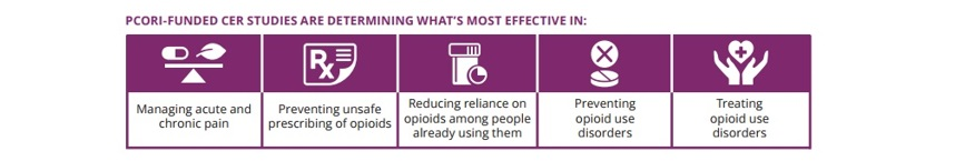 PCORI-funded CER Studies are determining what's most effective in managing acute and chronic pain, preventing unsafe prescribing of opioids, reducing reliance on opioids among people already using them, preventing opioid use disorders, and treating opioid use disorders.
