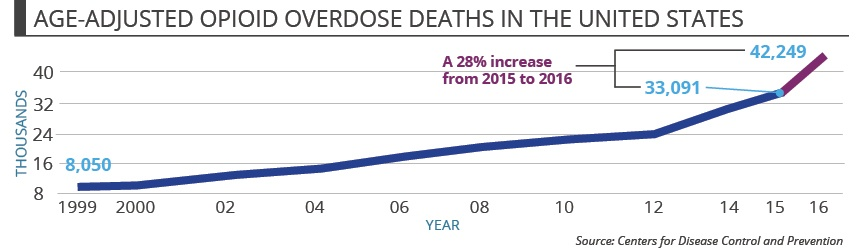This graphic illustrates the age-adjusted opioid overdose deaths in the United States between 1999, where there were 8,050 deaths, to 2015 (33,091 deaths) and 2016 (42,249 deaths). There was a 28% increase in deaths between 2015 and 2016. Data from the Centers for Disease Control and Prevention.