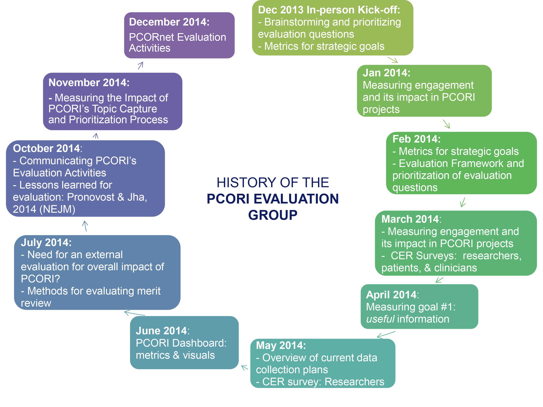 PCORI PEG History Slide 120814