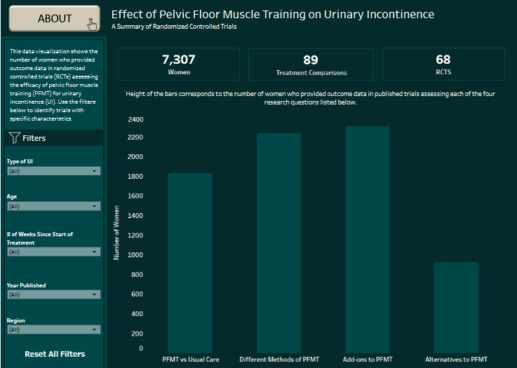 A screenshot from the new interactive evidence visualization on pelvic floor muscle training, or PFMT.