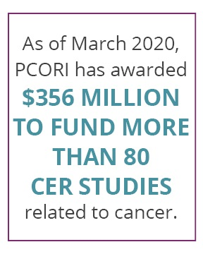 As of March 2020, PCORI has awarded $356 million to fund more than 80 CER Studies related to cancer.