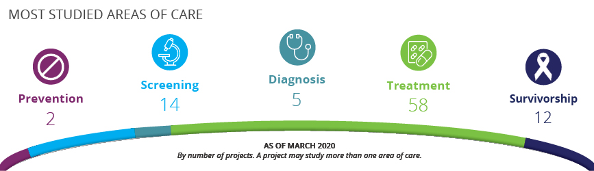 Most studied areas of care:  Prevention: 2 Screening: 14 Diagnosis: 5 Treatment: 58 Survivorship: 12  As of March 2020. By number of projects. A project may study more than one area of care.