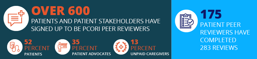 For the Peer Review blog published in December 2020. Over 600 patients and patient stakeholders have signed up to be PCORI peer reviewers. 52 percent are patients, 35 percent are patient advocates and 13 percent are unpaid caregivers. 175 patient peer rev