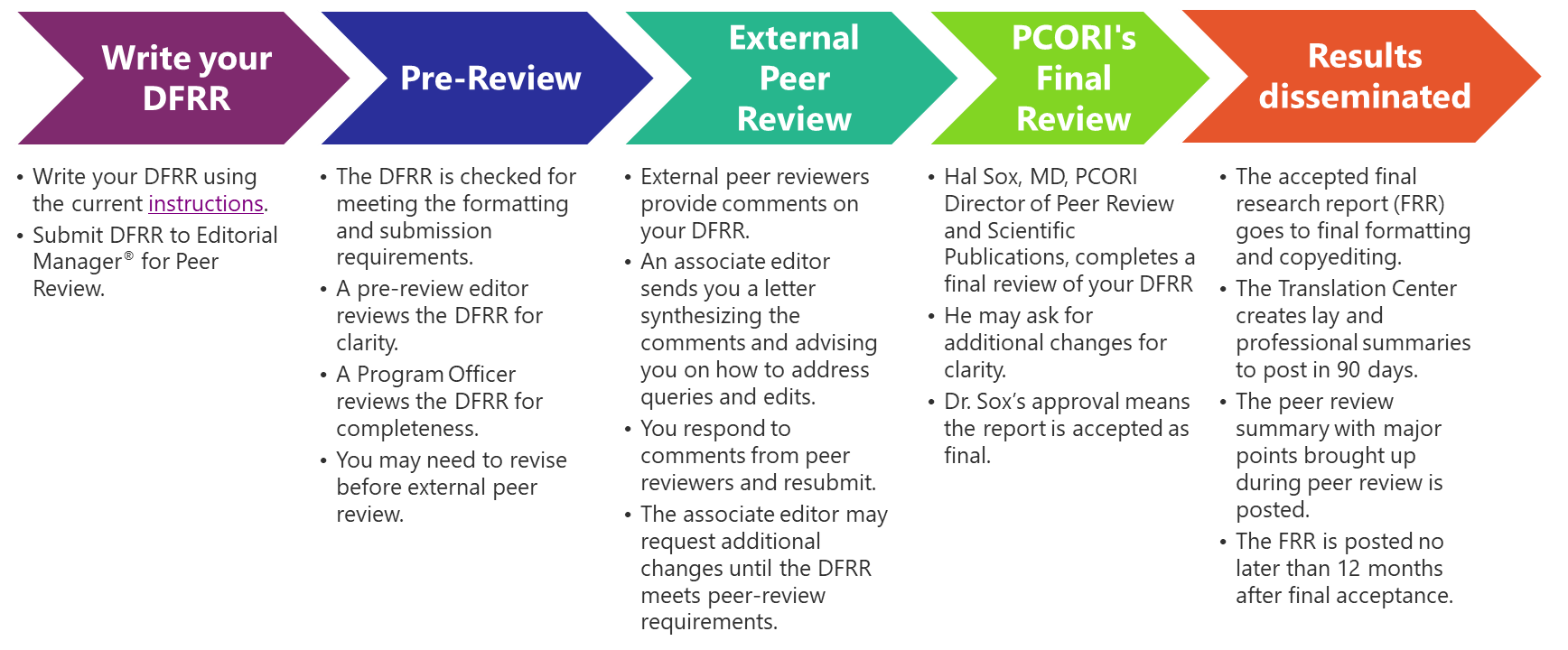PCORI's Peer-Review Process:  Step 1: Write your DFRR:  -Write your DFRR. -Submit DFRR to Editorial Manager® for peer review  Step 2: Pre-Review: -A pre-review editor reviews your DFRR. -If the pre-review editor requests changes, you must res