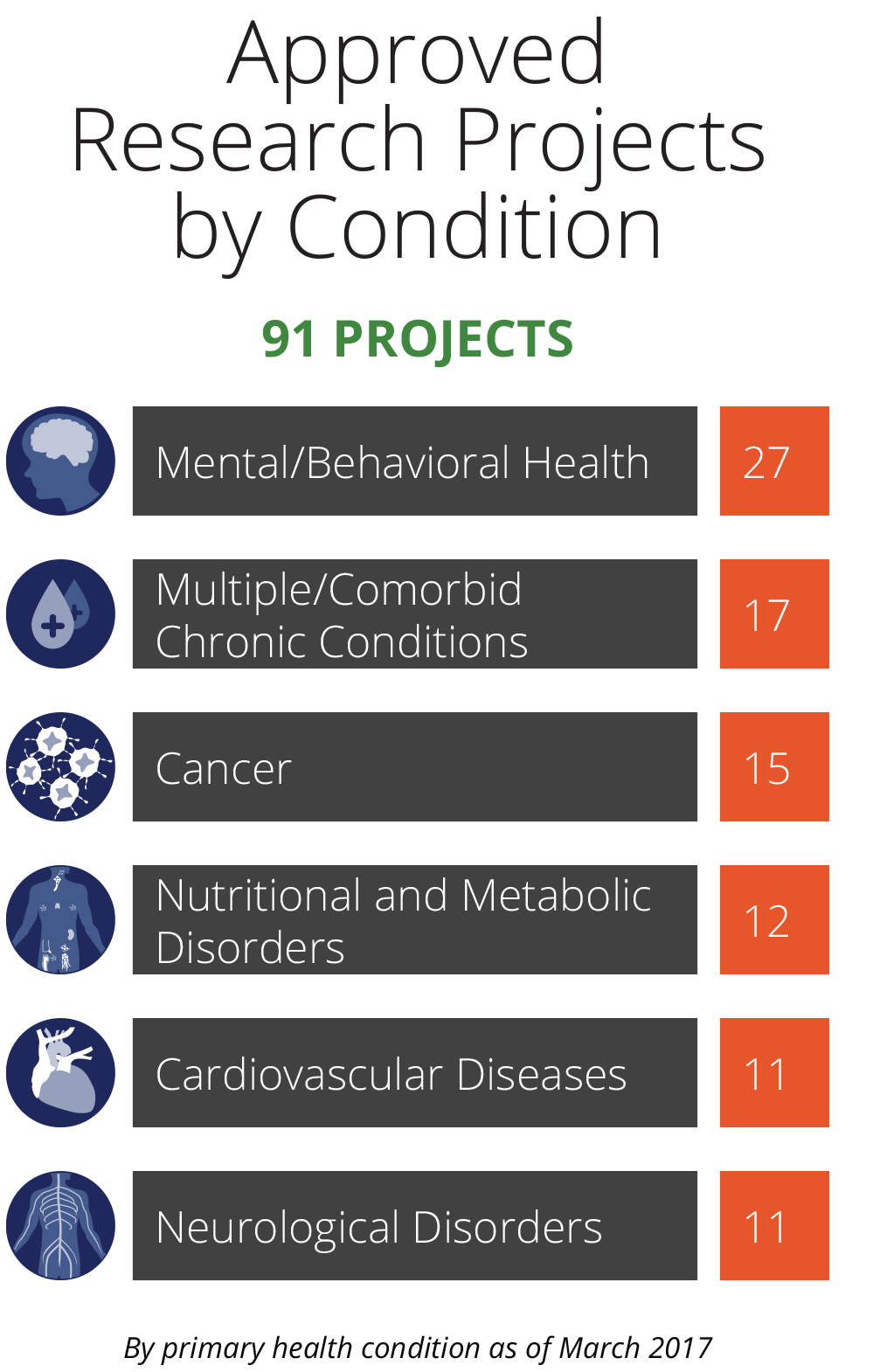 PCORI Approved Research Projects by Conditions for the Improving Healthcare Systems program