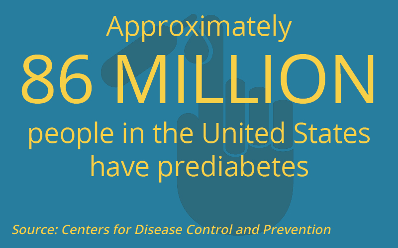 Approximately 86 million people in the United States have prediabetes