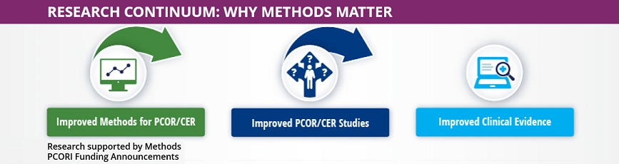 PCORI Research Continuum - Why Methods Matter