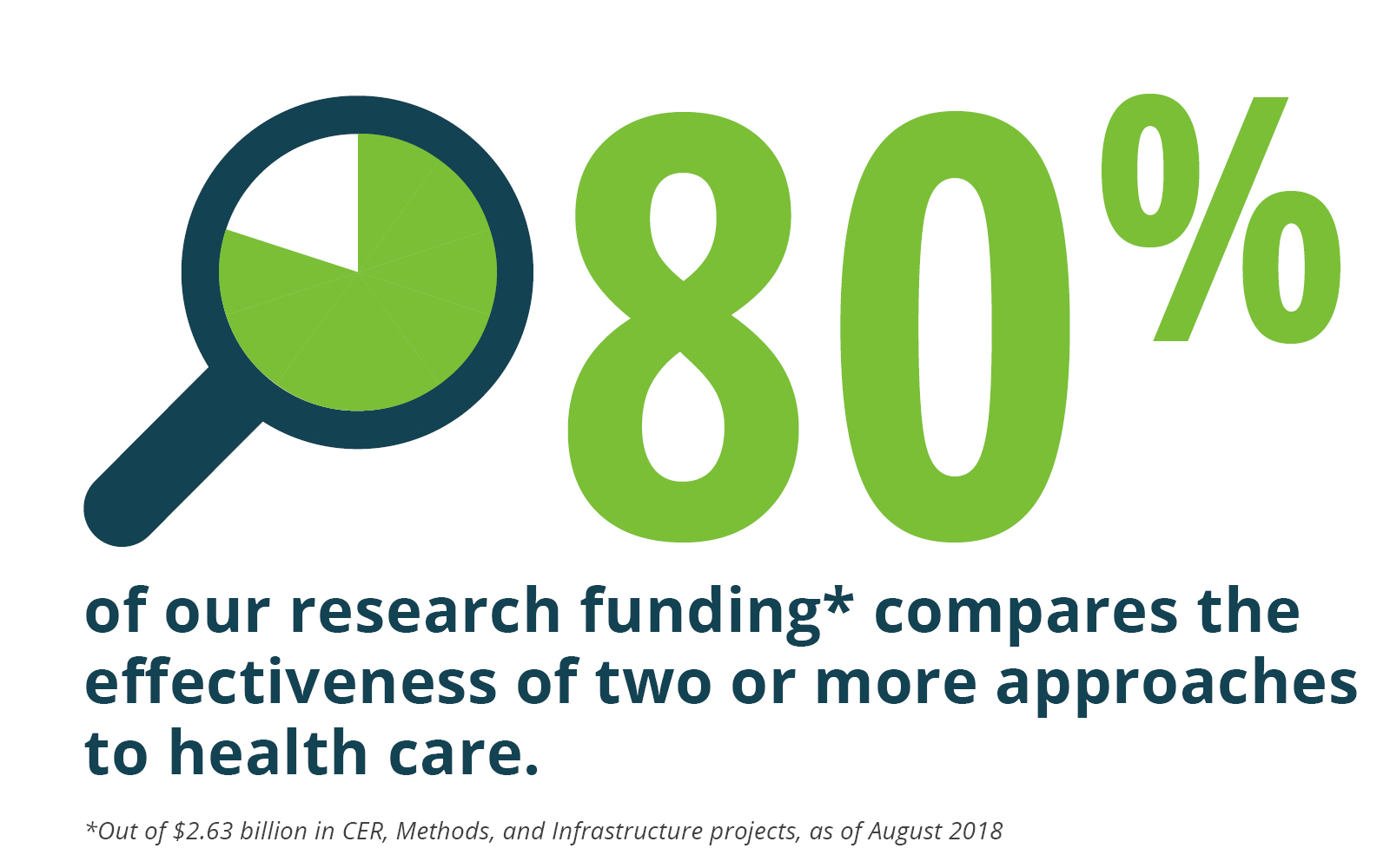 80 percent of our research funding* compares the effectiveness of two or more approaches to health care. Out of $2.63 billion in CER, Methods, and Infrastructure projects as of August 2018.