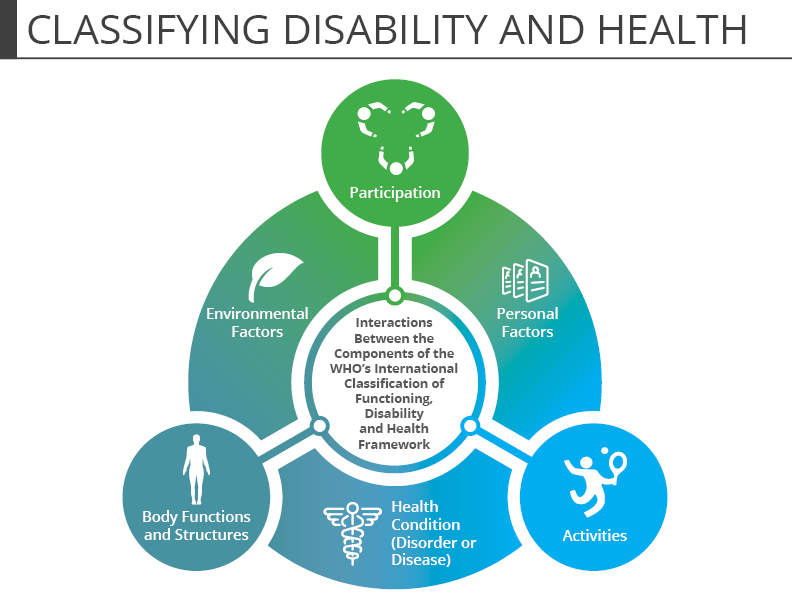 Classifying Disability and Health -- Drawn from the World Health Organization, 2002
